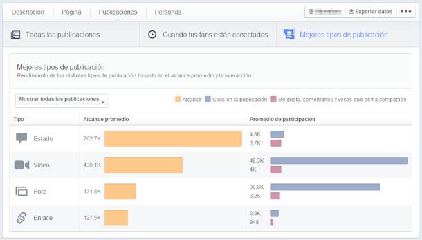 Repaso a las nuevas estadísticas de Facebook